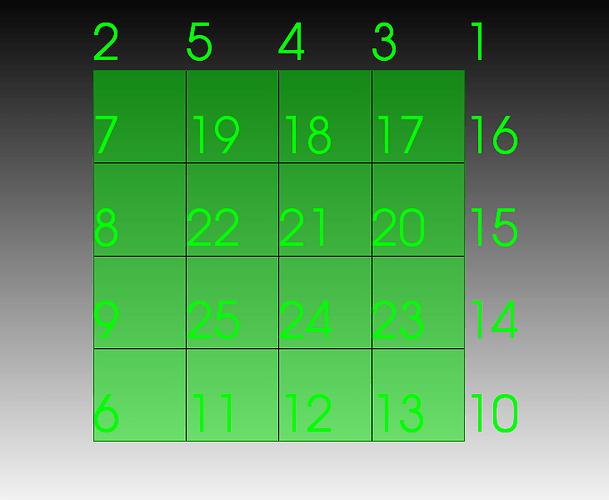 Trelis node numbering