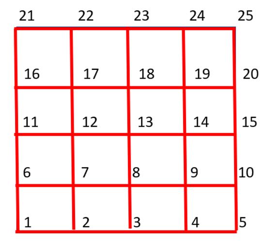 node numbering